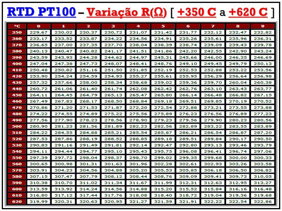 RTD PT100 – Variação R(Ω) [ +350 C a +620 C ]